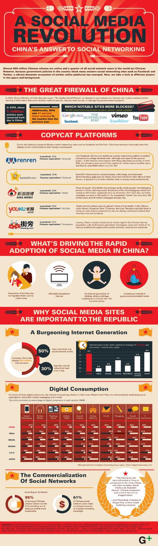 Social Media Revolution in China