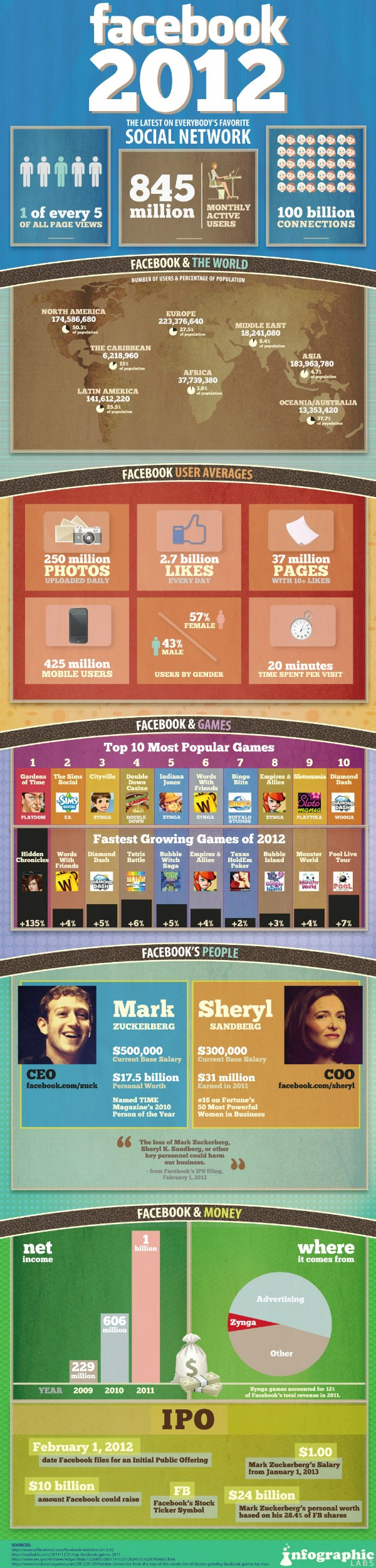 Facebook Stats on 2012