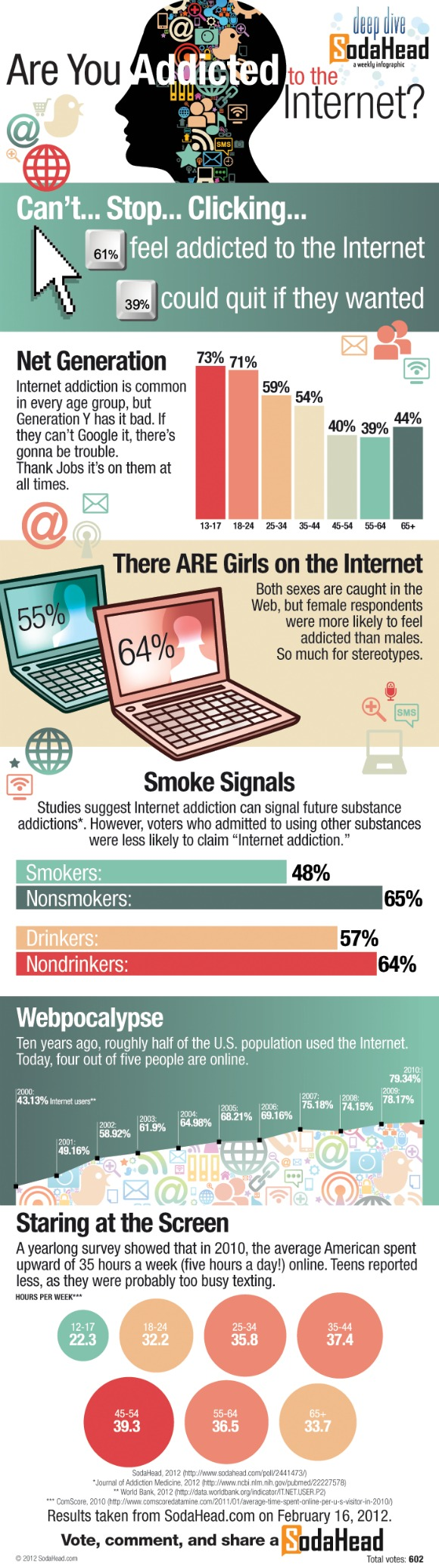 Viciados em internet
